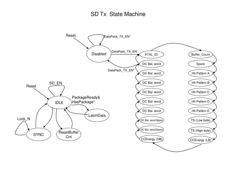 SD Tx  State Machine