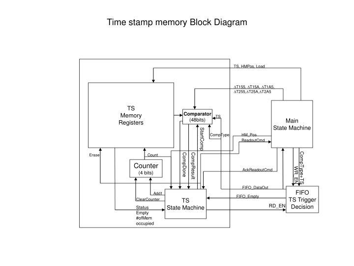 Time stamp memory Block Diagram