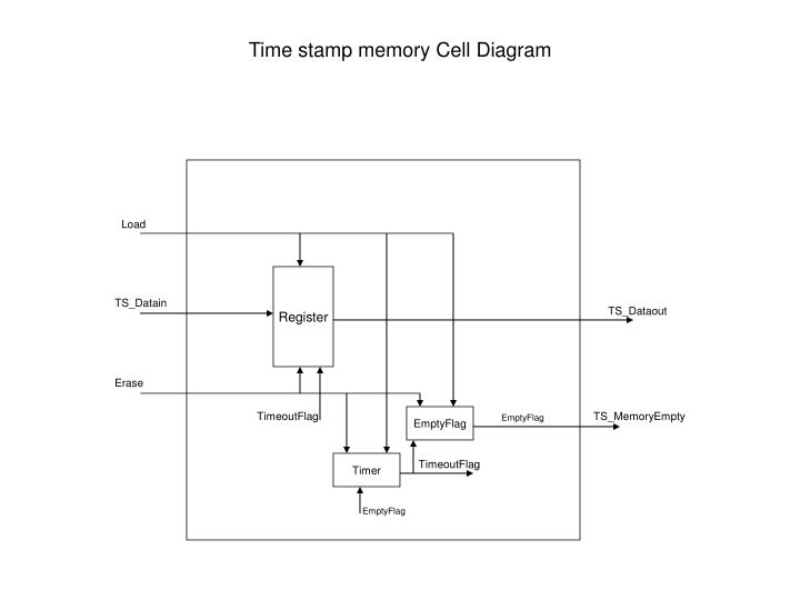 Time stamp memory Cell Diagram