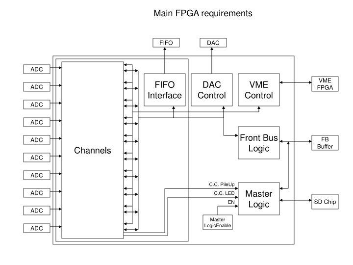 Main FPGA requirements