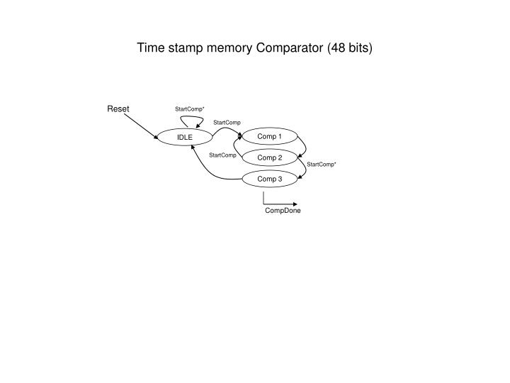 Time stamp memory Comparator (48 bits)