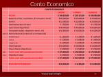 conto economico