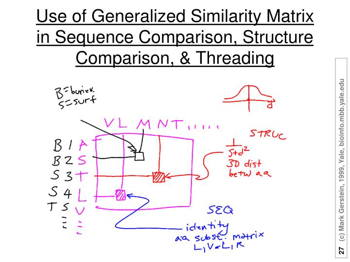 Use of Generalized Similarity Matrix in Sequence Comparison, Structure Comparison, & Threading