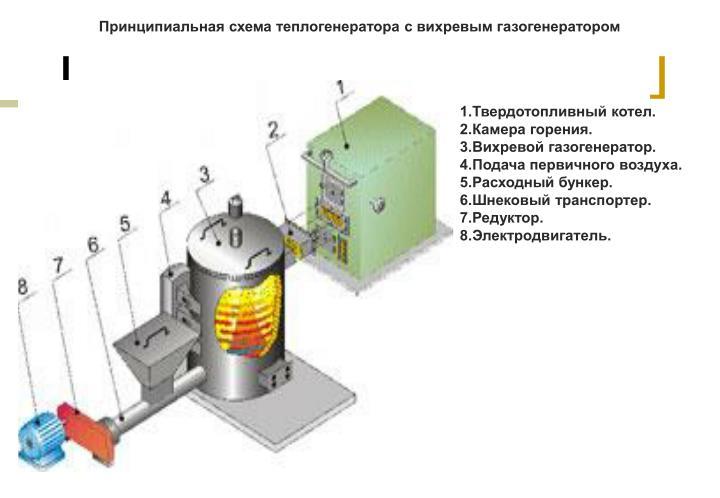 Принципиальная схема теплогенератора с вихревым газогенератором