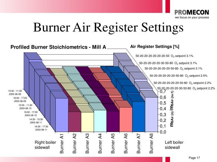 Burner Air Register Settings