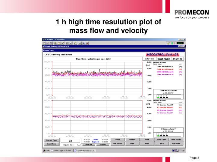1 h high time resulution plot of