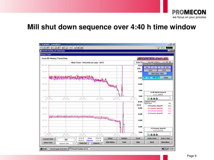 Mill shut down sequence over 4:40 h time window
