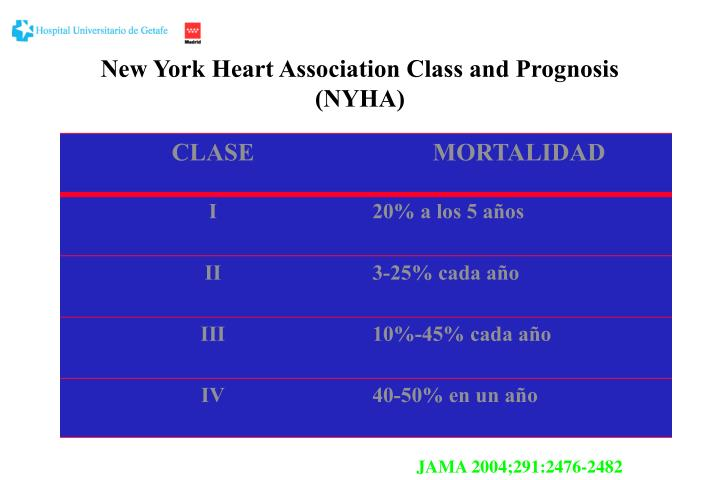 New York Heart Association Class and Prognosis (NYHA)