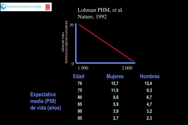 Lohman PHM, et al.