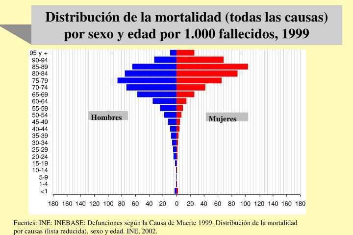 Distribución de la mortalidad (todas las causas) por sexo y edad por 1.000 fallecidos, 1999