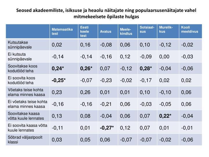 Seosed akadeemiliste, isiksuse ja heaolu näitajate ning populaarsusenäitajate vahel mitmekeelsete õpilaste hulgas