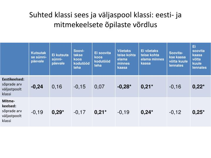 Suhted klassi sees ja väljaspool klassi: eesti- ja mitmekeelsete õpilaste võrdlus