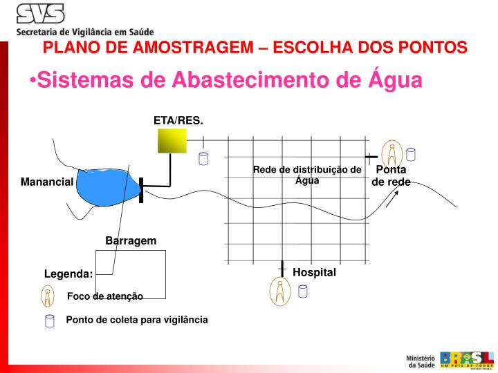 PLANO DE AMOSTRAGEM – ESCOLHA DOS PONTOS