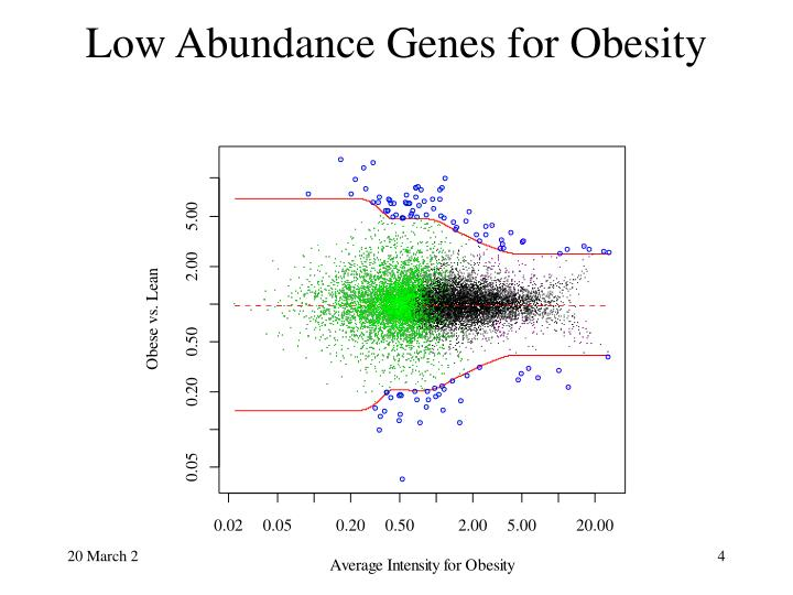 Low Abundance Genes for Obesity