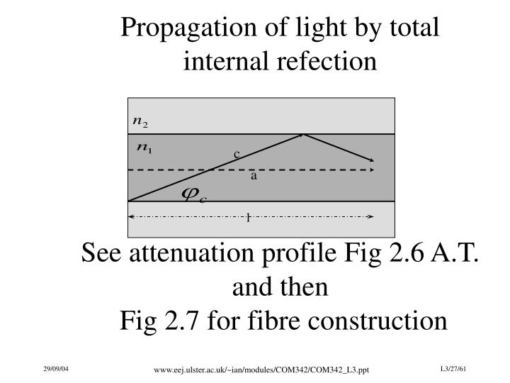 Propagation of light by total internal refection
