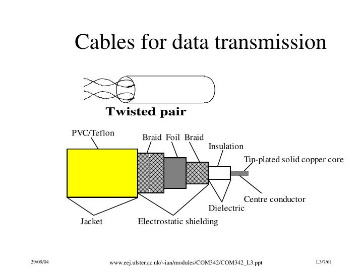 Cables for data transmission