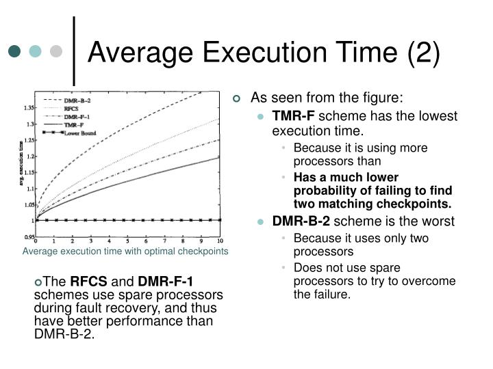 Average Execution Time