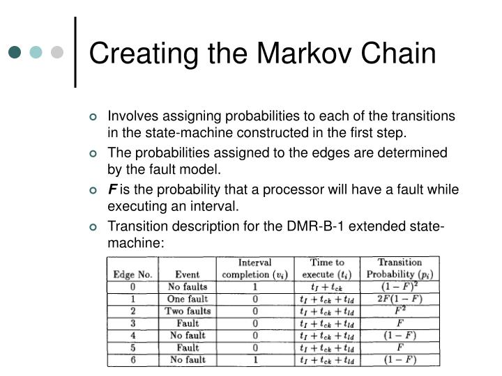 Creating the Markov Chain