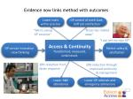 evidence now links method with outcomes