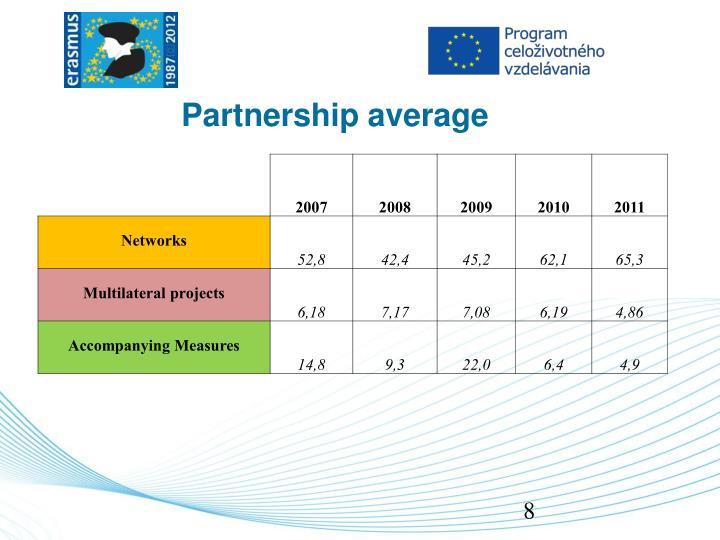 Partnership average