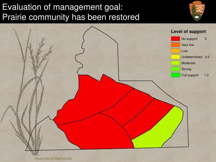 Evaluation of management goal: