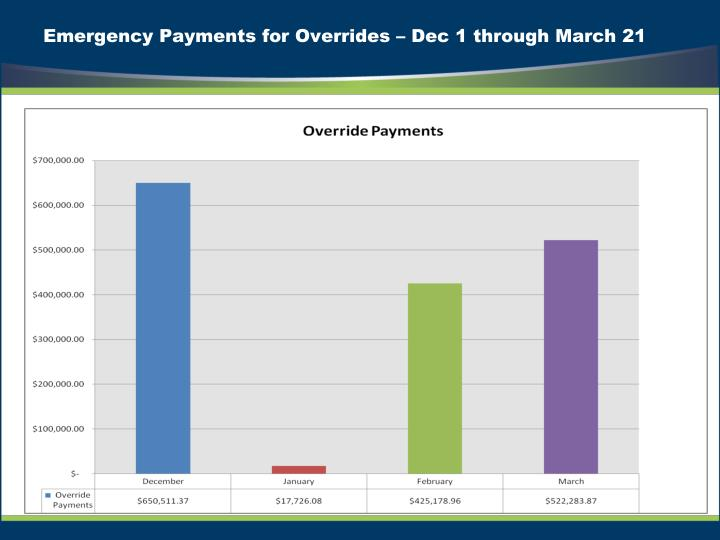 emergency payments for overrides dec 1 through march 21