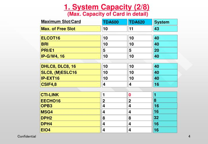 1. System Capacity (2/8)