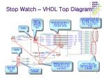 stop watch vhdl top diagram1
