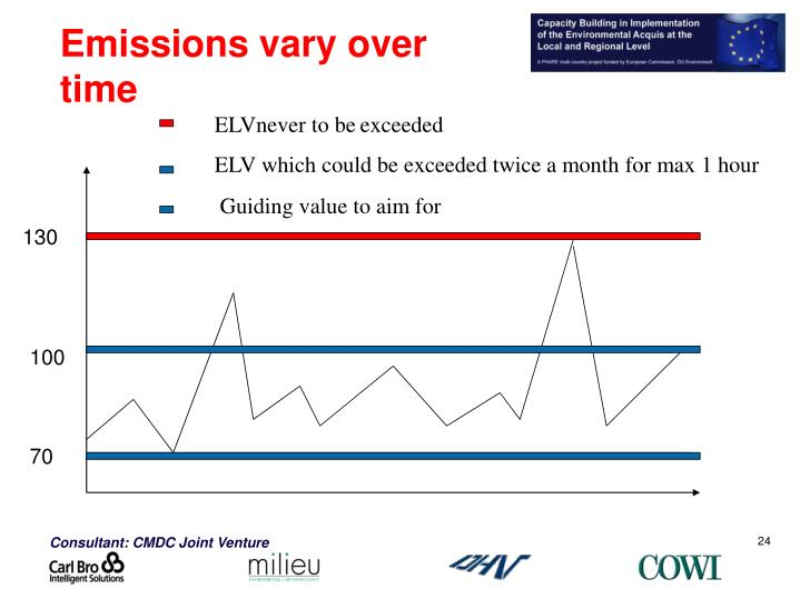 Emissions vary over time