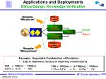 applications and deployments dialog design knowledge verification2