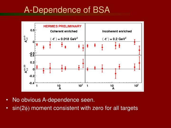 A-Dependence of BSA
