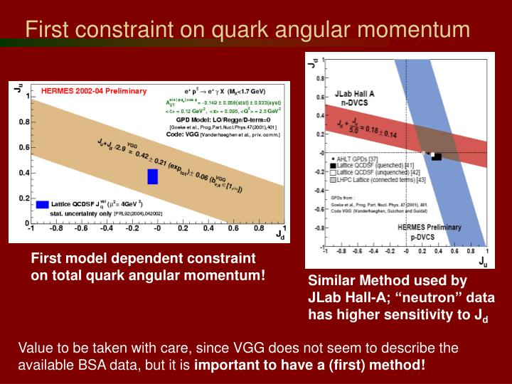 First constraint on quark angular momentum