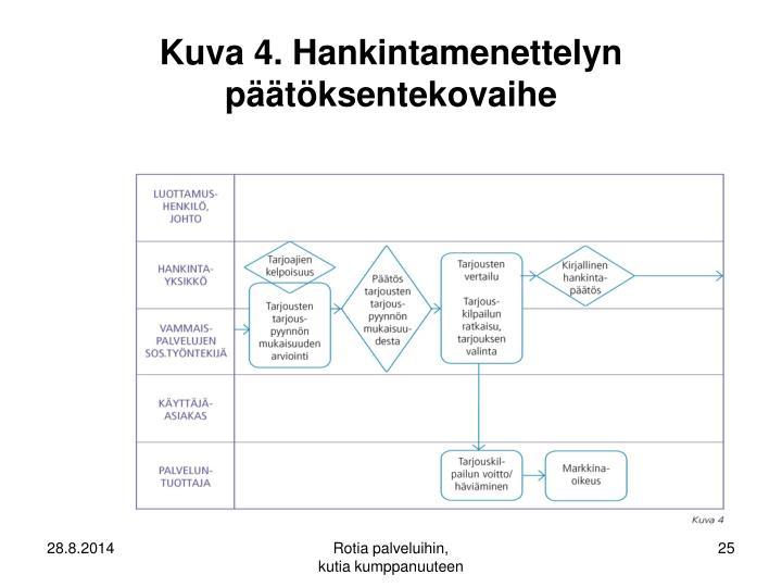 Kuva 4. Hankintamenettelyn päätöksentekovaihe