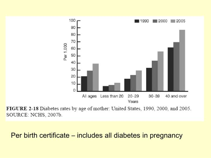 Per birth certificate – includes all diabetes in pregnancy