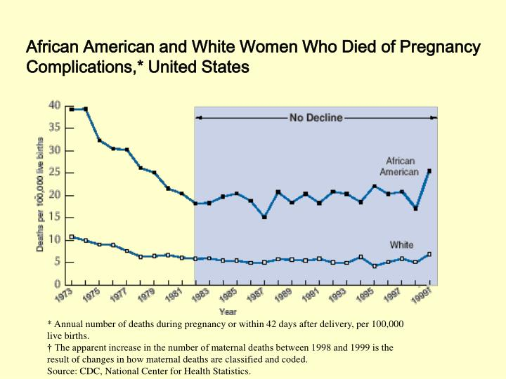 African American and White Women Who Died of Pregnancy Complications,* United States