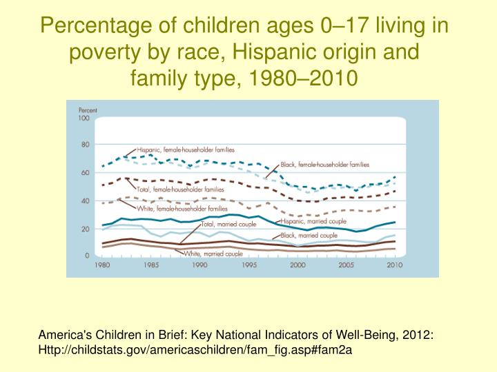 Percentage of children ages 0–17 living in poverty by race, Hispanic origin and family type, 1980–2010