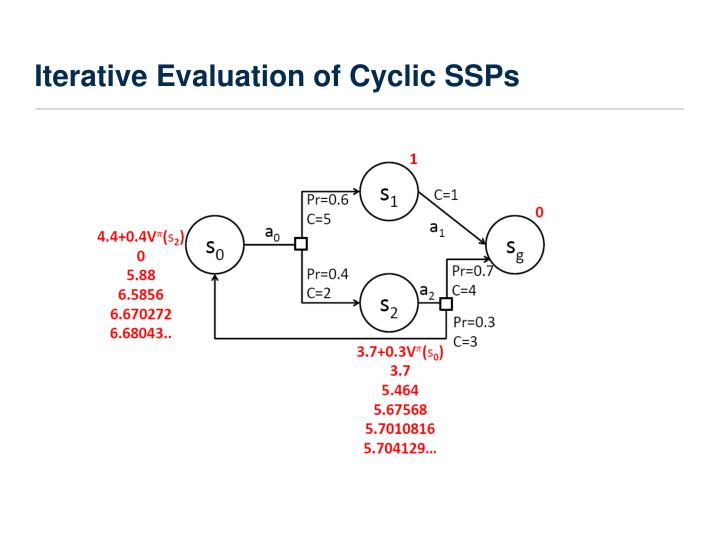 Iterative Evaluation of Cyclic SSPs