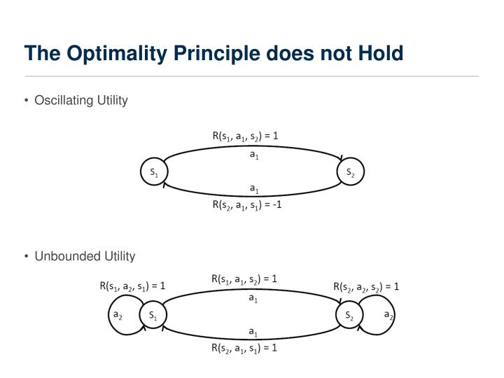 The Optimality Principle does not Hold