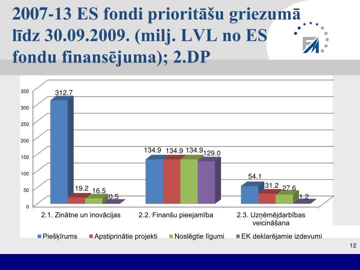 2007-13 ES fondi prioritāšu griezumā