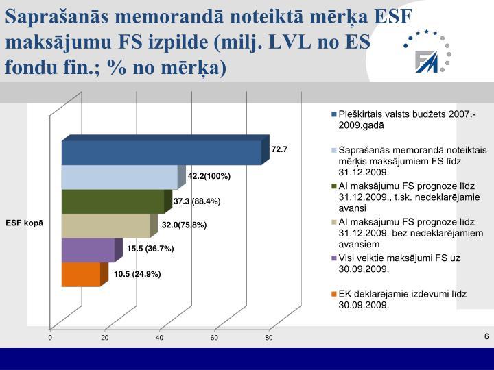 Saprašanās memorandā noteiktā mērķa ESF maksājumu FS izpilde (milj. LVL no ES fondu