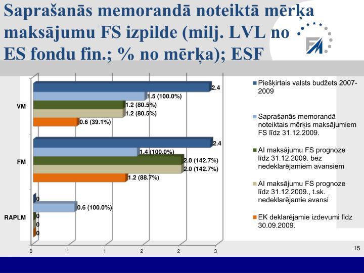 Saprašanās memorandā noteiktā mērķa maksājumu FS izpilde (milj. LVL no