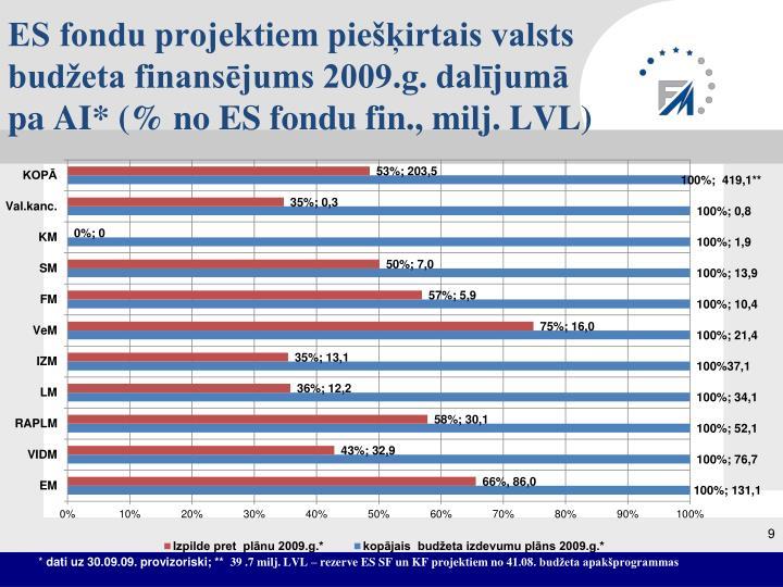 ES fondu projektiem piešķirtais valsts budžeta finansējums 2009.g. dalījumā pa AI* (% no ES fondu