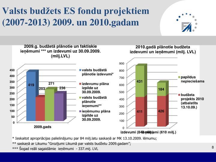 Valsts budžets ES fondu projektiem