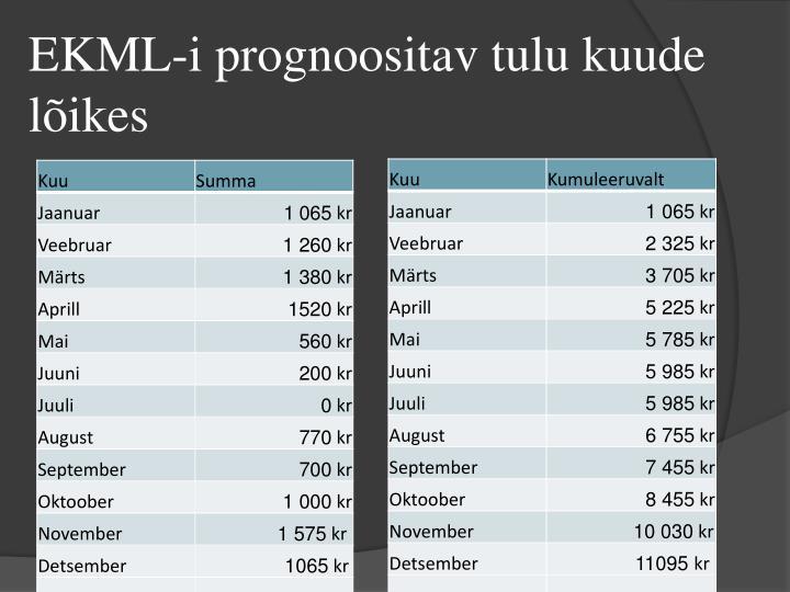EKML-i prognoositav tulu kuude lõikes