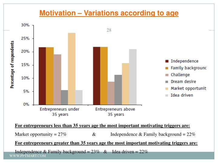 Motivation – Variations according to age