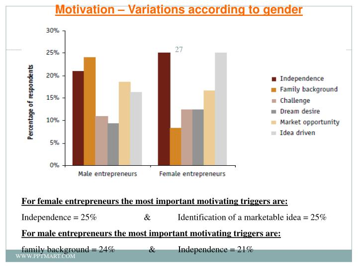 Motivation – Variations according to gender