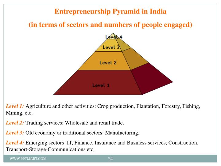 Entrepreneurship Pyramid in India