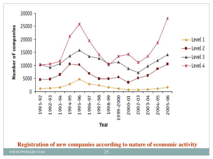 Registration of new companies according to nature of economic activity