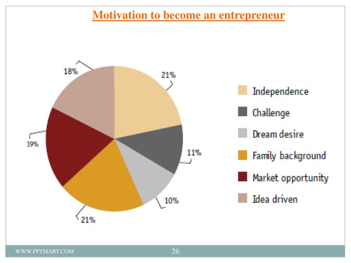 Motivation to become an entrepreneur