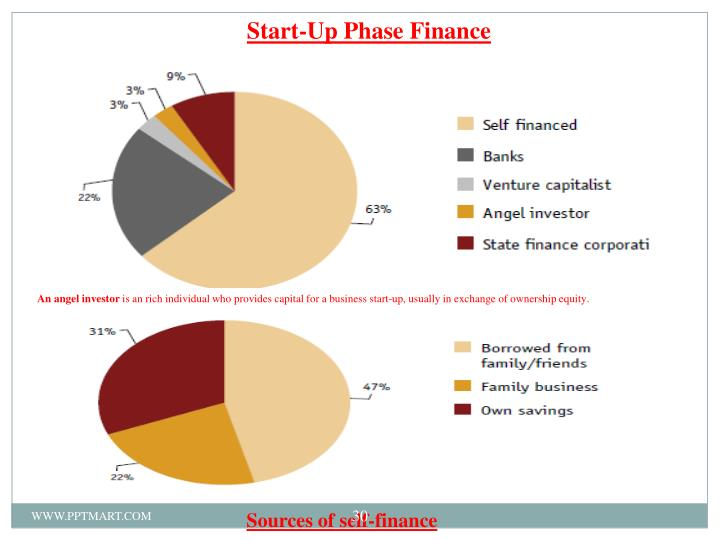 Start-Up Phase Finance